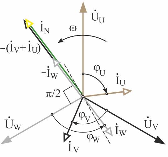 Рис 7 ВД-токов инд 3-зон звезда 01 (18-12)
