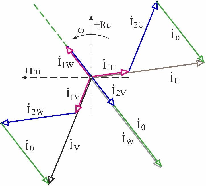 Рис 9 ВД токов МСС 1-2-3 фаза- 3-х зон (18-12)